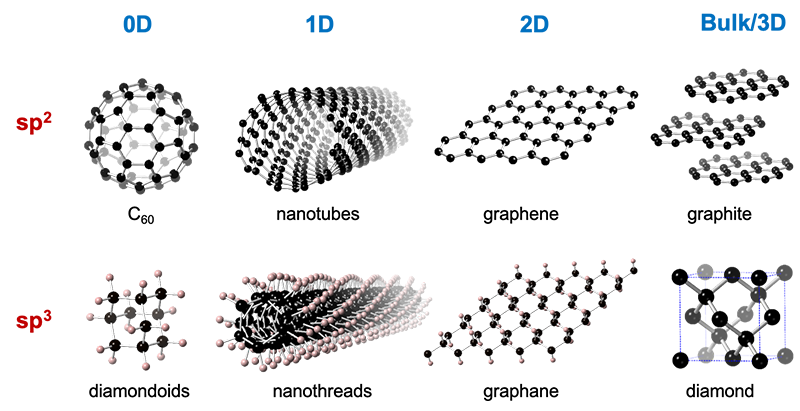 Carbon nanomaterials dimensionality and hybridization