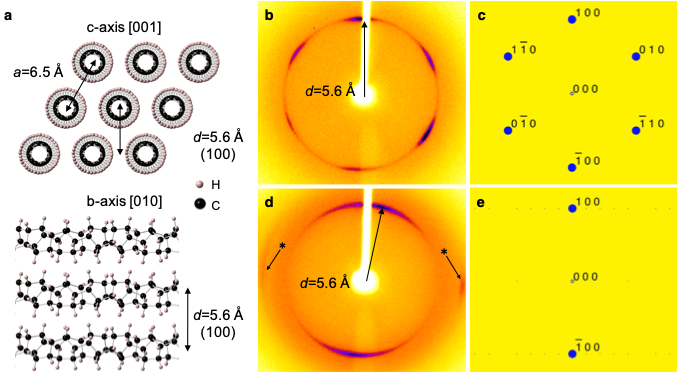 X-ray diffraction pattern of carbon Nanothreads
