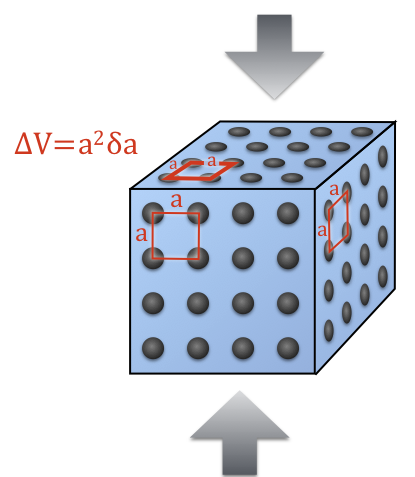 Uniaxial stress on an object